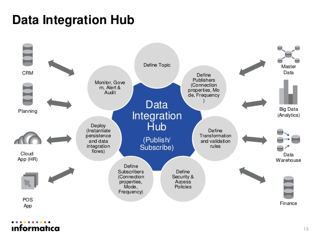 Realtime Data Integration Ebiz Solutions